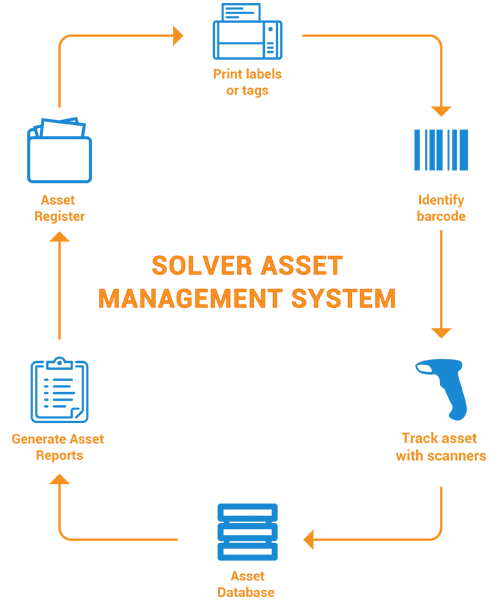Asset Manangement and Tracking