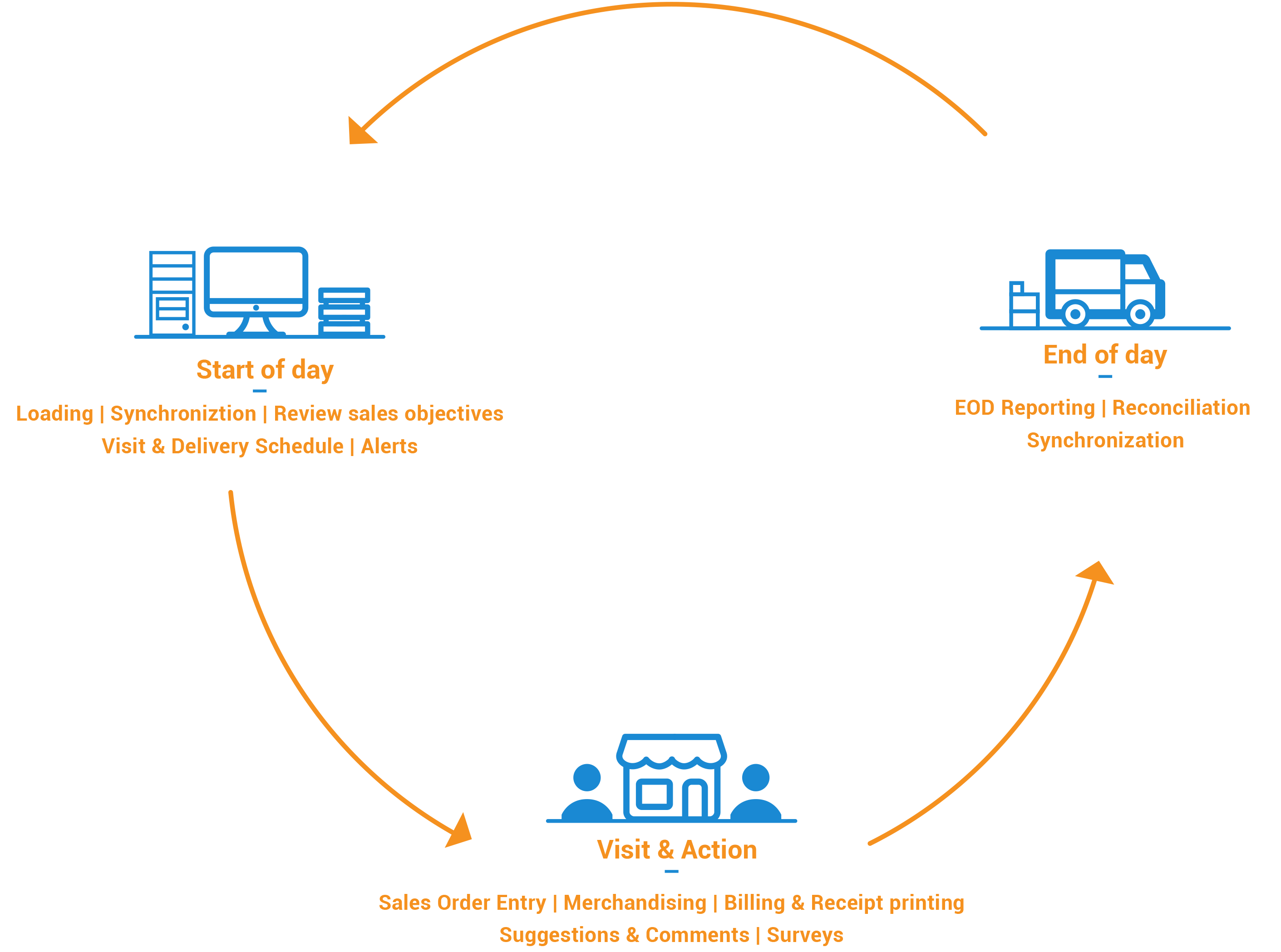 Route Automation System